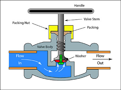 Globe-valve.jpg